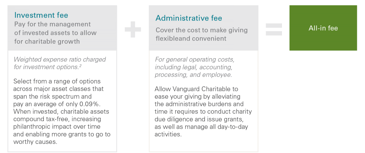 Our all-in low fees are comprised of low administrative and low investment fees to best serve you.