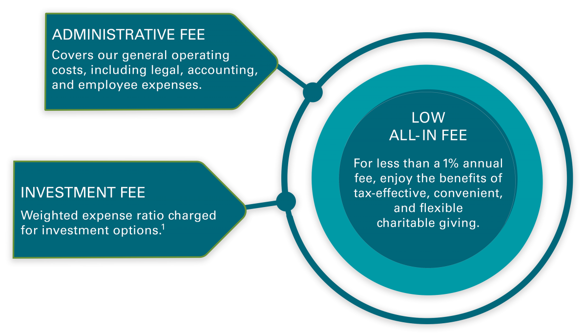 Our all-in fees are comprised of low investment and administrative fees