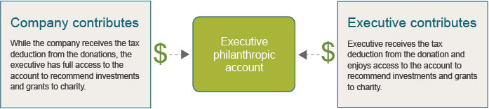 Executive accounts
